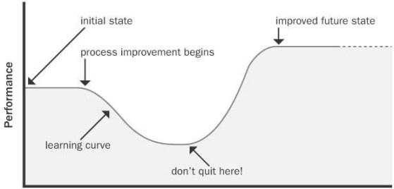 Investir hoje em aprendizagem para diminuir a sua curva