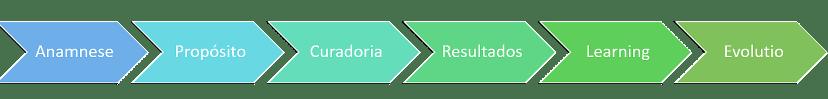 Processo do Smart Business HUB