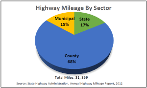 SHA mileage chart