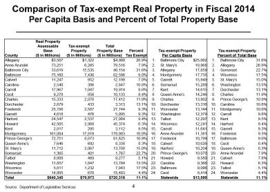 Comparison of Tax-exempt Real Property
