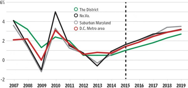 A look at the Gross Regional Product of the Washington metropolitan area compared with the GRP of the individual regions within the Washington metropolitan area. (Capital Business/Source: GMU Center for Regional Analysis)