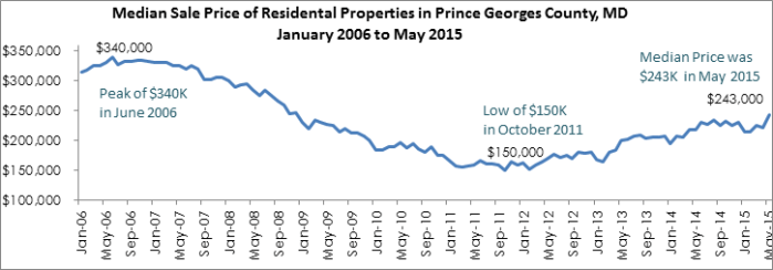 Chart Courtesy Long & Foster, Baltimore Business Journal
