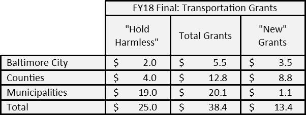 FY18 Transportation Grants