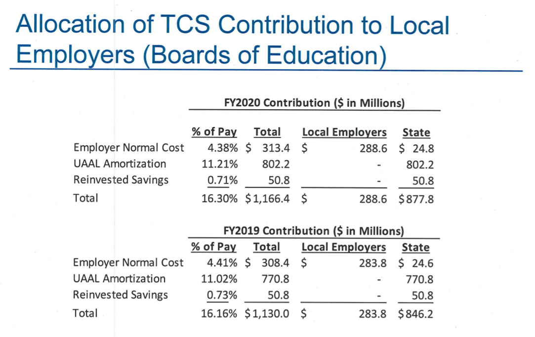 Update on County Pension Rates and Teacher Pension Costs