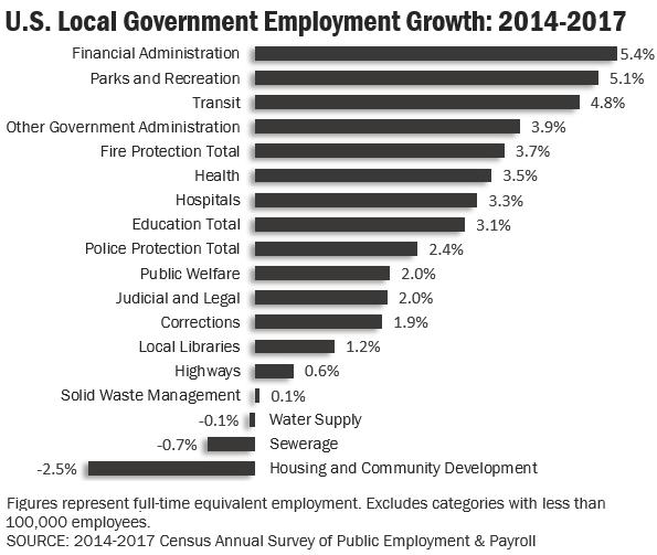 census_local_gov_2014-17