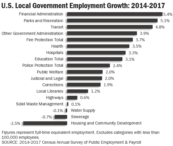 census_local_gov_2014-17