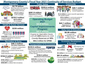Montgomery Council Approves FY 21 Budget, FY 21-26 CIP