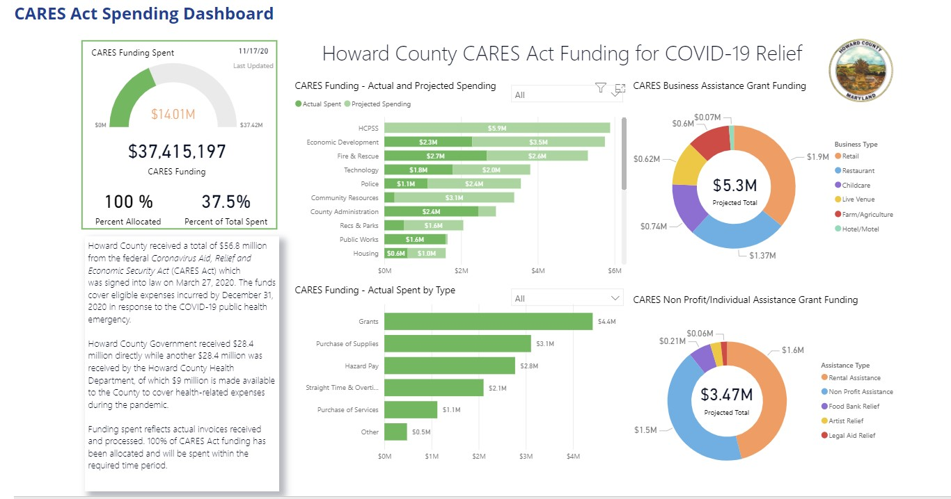 Howard Announces CARES Act Spending Dashboard