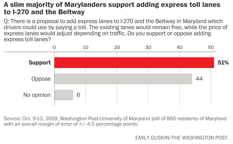 New Poll Finds Small Majority Support for Bay Bridge and I-270 Expansions