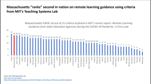 Maryland Ranks Last for Remote Learning Guidance