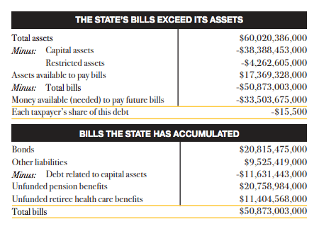 """Maryland Gets a """"D"""" for Fiscal Health"""