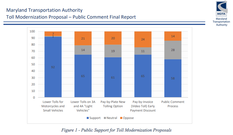 MDTA Releases Report on Toll Modernization Proposal