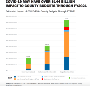 Running on Fumes: Impact of COVID-19 on County Finances