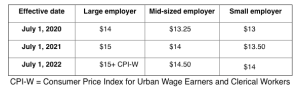 Montgomery County's Minimum Wage to Increase on July 1