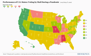 Voting-By-Mail in a Pandemic: A State-By-State Report Card