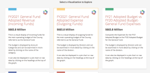 Frederick Launches OpenBook Budget Portal