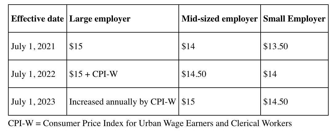 Montgomery County's Minimum Wage Increases July 1