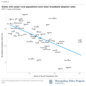 Broadband Adoption Rates Increasing Through U.S.