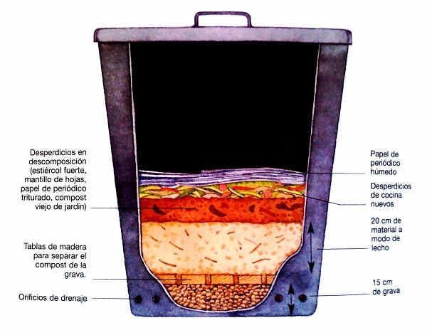 Cómo hacer abono orgánico líquido