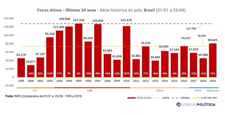Analise Histórica Anual - Brasil