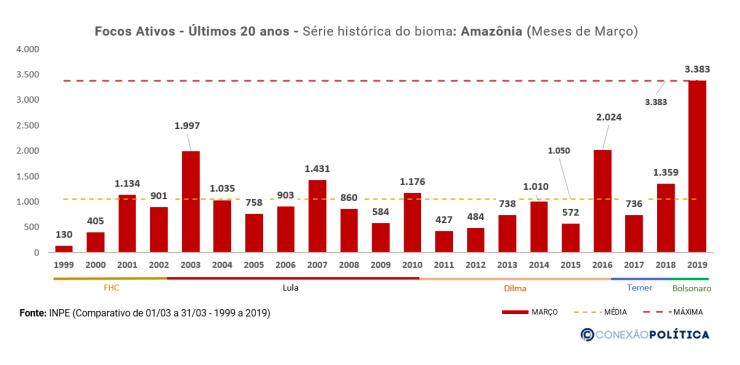 EXCLUSIVO: Análise dos dados históricos dos últimos 20 anos da Amazônia 27