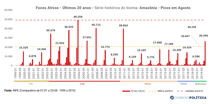 Analise Histórica Mensal - Amazônia