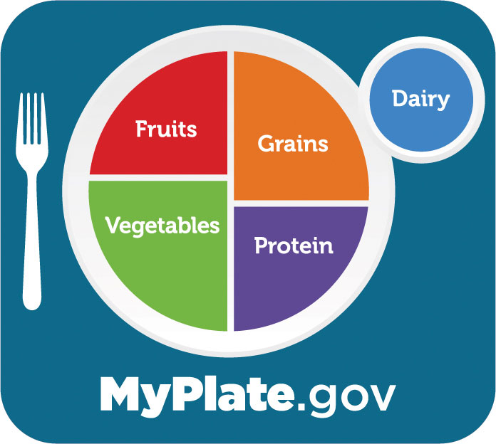 MyPlate graphic from the USDA