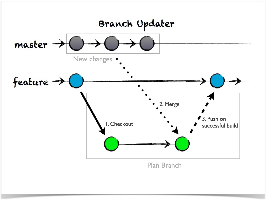 Using Plan Branches