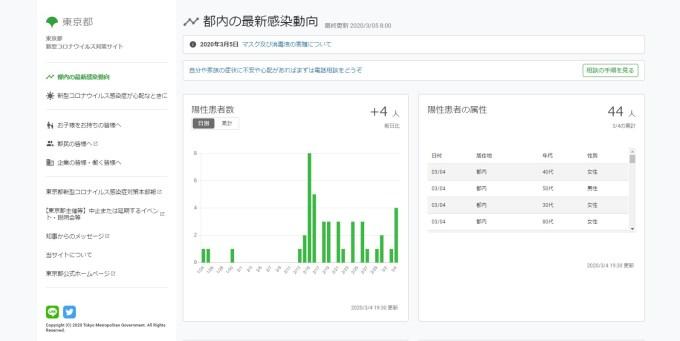 東京都-新型コロナウイルス対策サイト