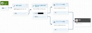 Amazon Connectの問い合わせ属性の確認によるルーティング(お客様の電話番号)