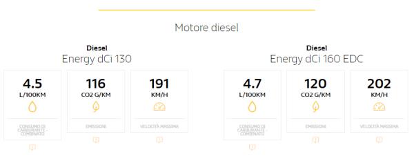 Renault espace motori benzina