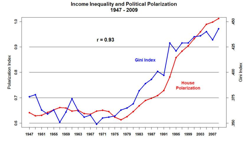 House_Polarization_and_Gini_Index