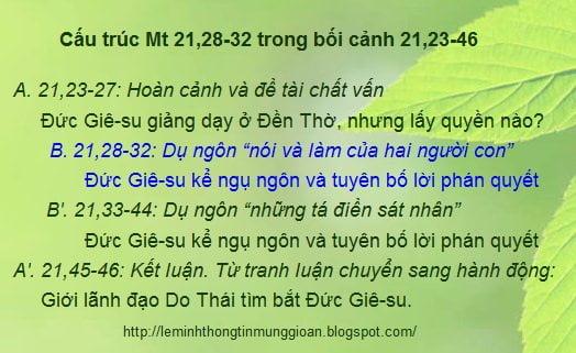 Phương pháp đọc Kinh Thánh: Bối cảnh và cấu trúc Mt 21,28-32