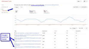 Google Plus post Author Stats