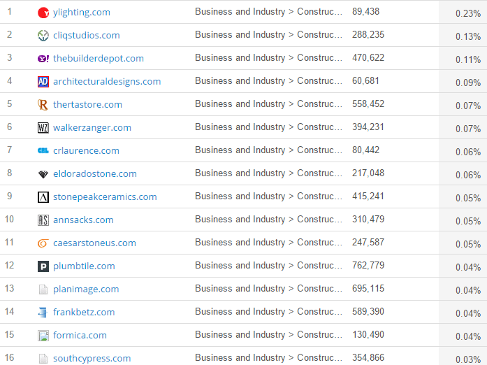 screenshot of similarweb outgoing links report