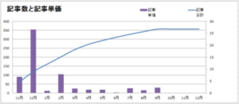 ブログの記事数と記事単価