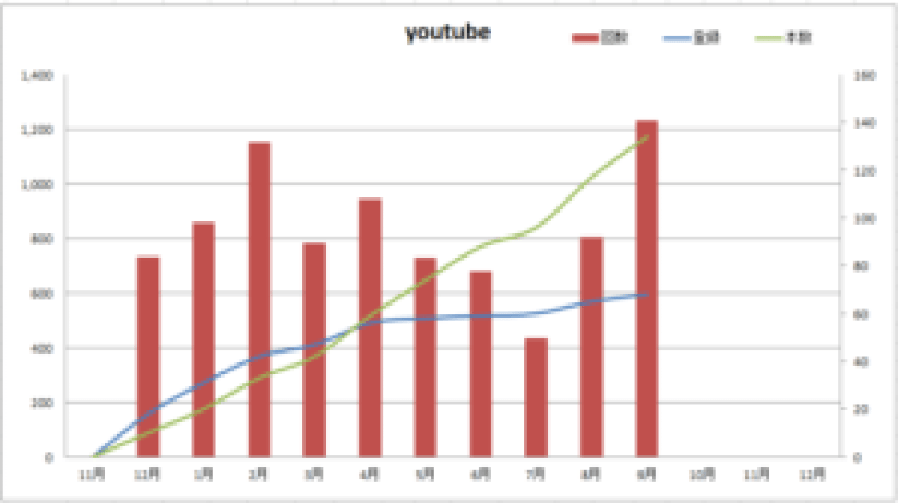 YouTube再生数