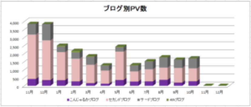 ブログ別PV数