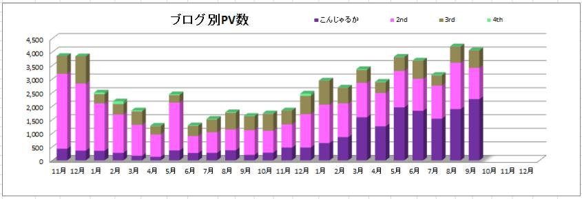 ブログ別PV数2021年9月