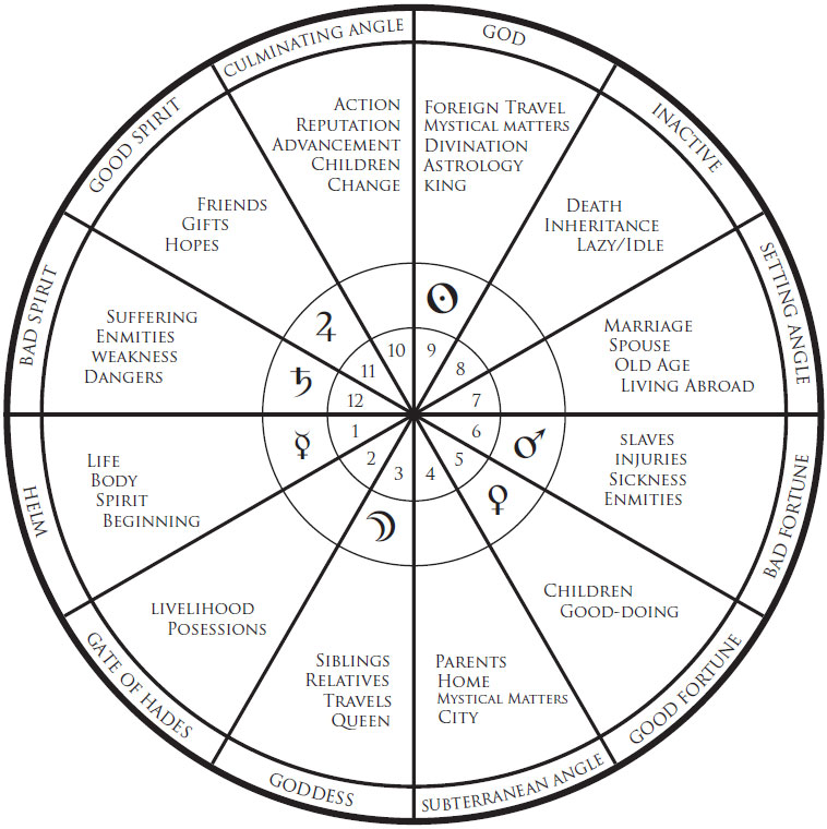 Uncrossing Protection And Blessing; Medieval astrological Houses, Bounds, Ptolomeic, astrology, limits of computer generated charts, Magus72 blog at Conjure Work