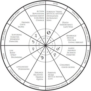 Crossed Conditions; Medieval astrological Houses, Bounds, Ptolomeic, astrology, limits of computer generated charts, Magus72 blog at Conjure Work