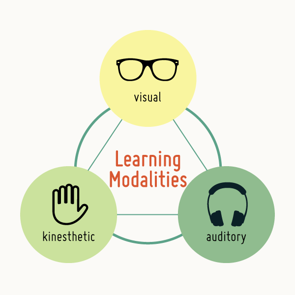 Visual, Kinesthetic, Auditory, learning styles