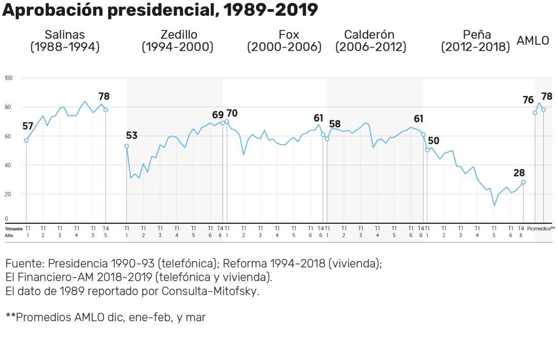 Gráfica de EL FINANCIERO.