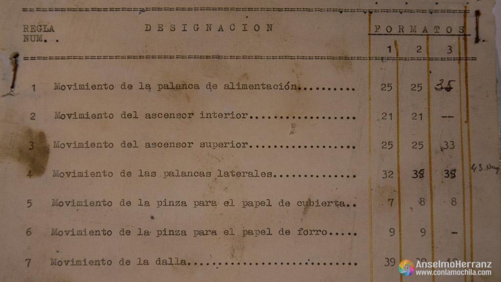 Manual para utilizar las máquinas de envolver chocolate de la vieja fábrica de chocolate de Miguelañez - Segovia