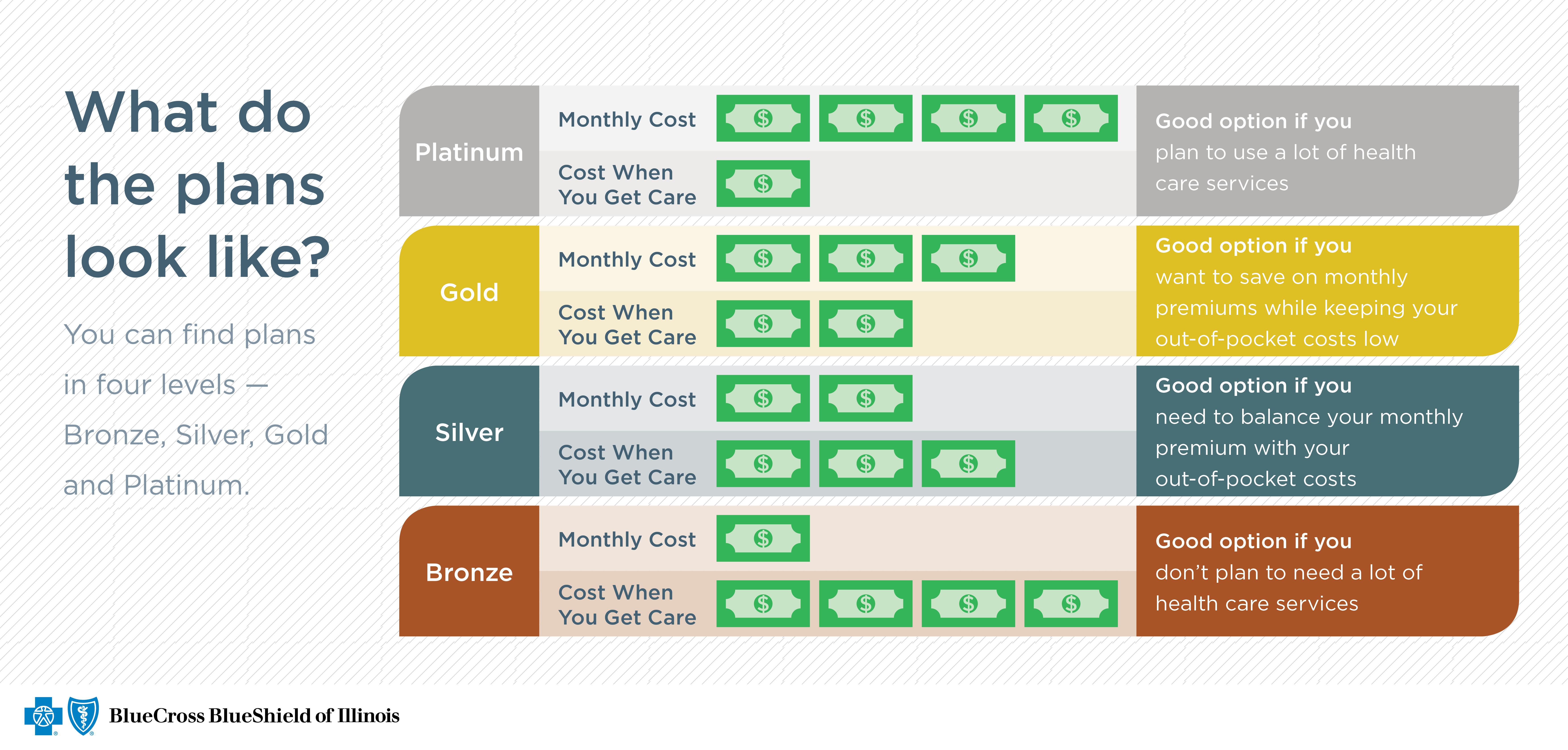 Platinum Bronze Health Silver Care Gold Plans