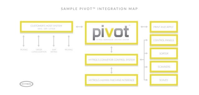 Pivot-Flow-Chart-01.jpg