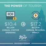 The Power of Tourism San Diego