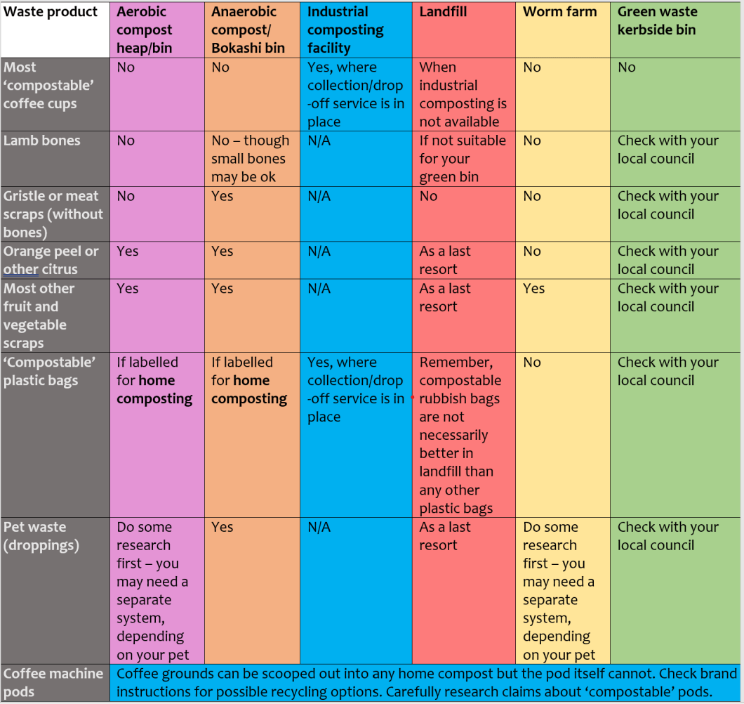 A table showing how to dispose of some common waste products which may or may not be compostable
