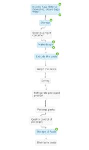 process-flow-pasta_small