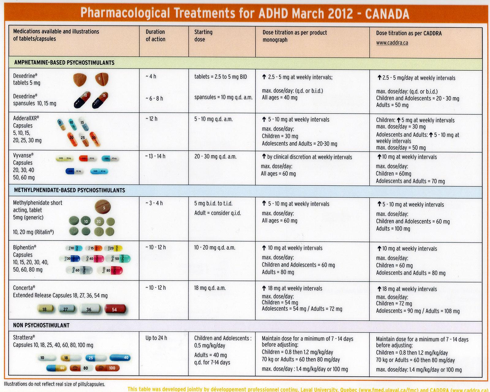 Medication Side Effects Worksheet